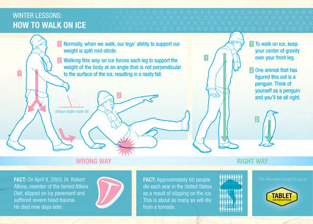 Kako pravilno hodati po ledu